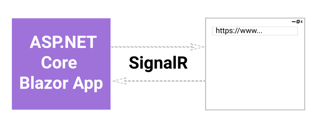 How Blazor Server Works Between Client and Server