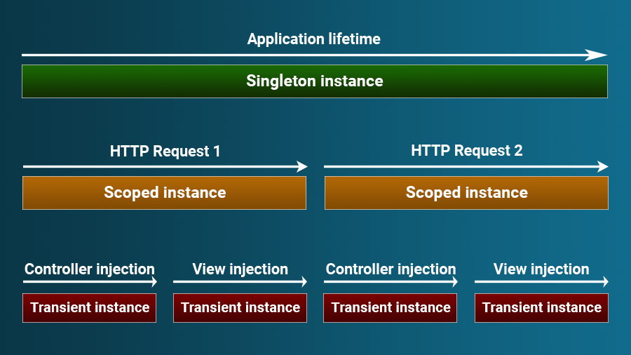How the different dependency injection service lifetimes work in ASP.NET Core MVC app